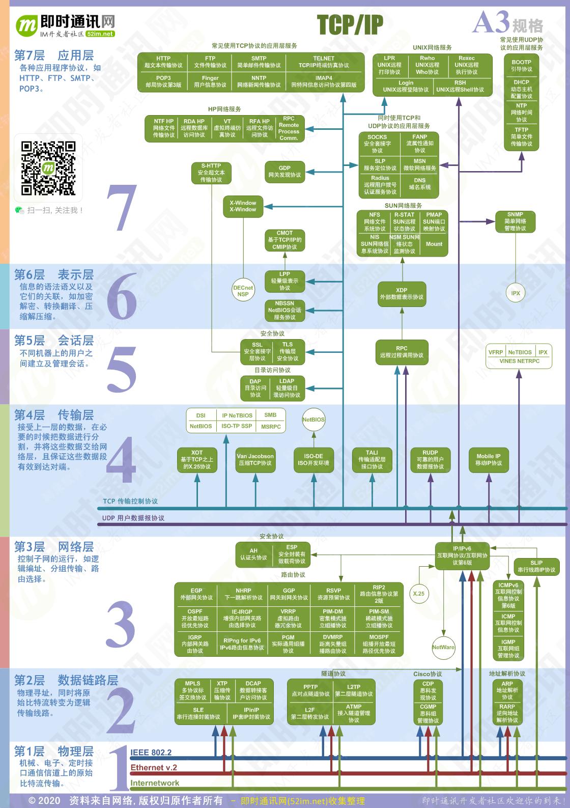 仅TCP-IP协议图