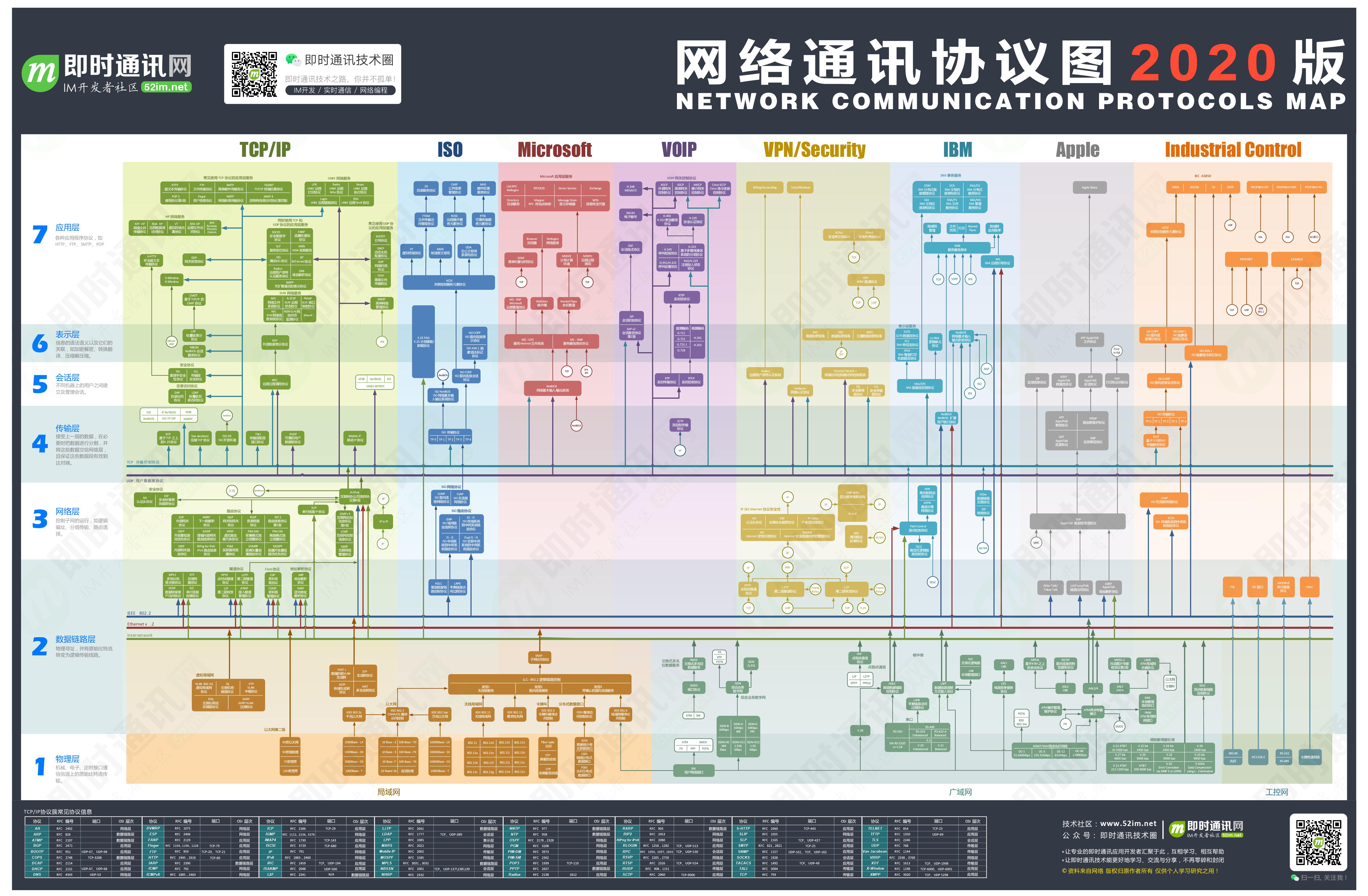 史上最全中文版网络通讯协议关系图